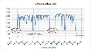 Gestión Energética