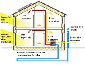 Passivhaus Eficiencia Energética